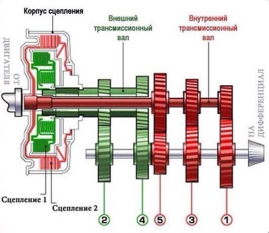 Схема двойного сцепления