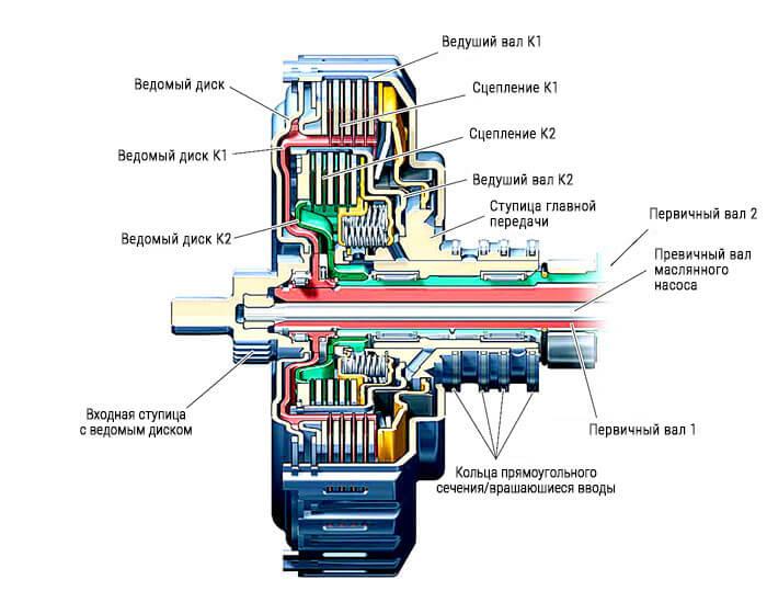 Схема многодискового сцепления