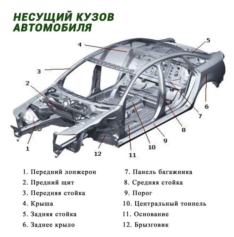 Передняя часть кузова автомобиля схема