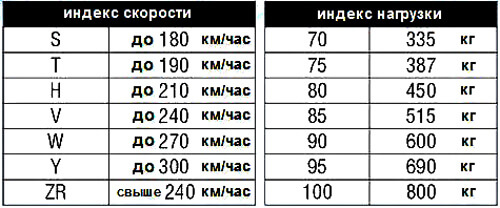 Расшифровка индексов скорости и нагрузки