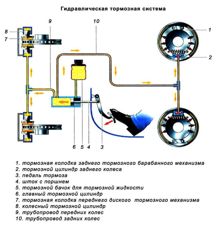 Схема гидравлической тормозной системы