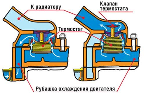 Термостат клапан своими руками