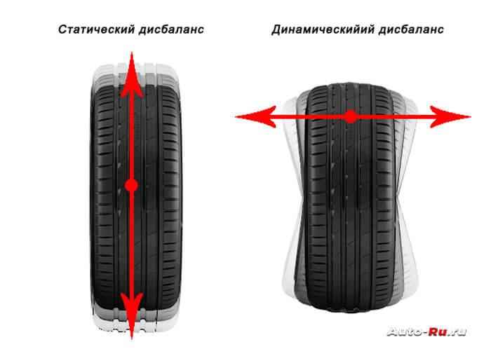Статический и динамический баланс колес
