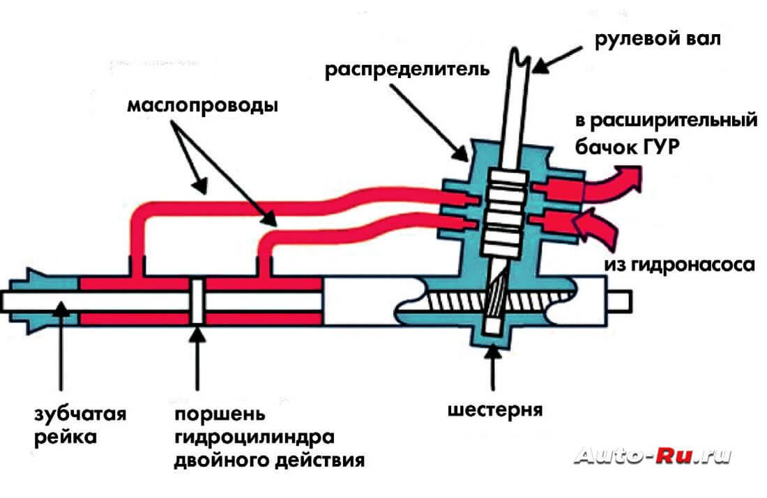 Схема работы насоса гура