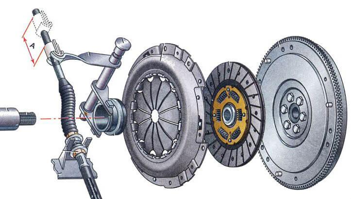 Photo of Гидравлический привод сцепления: облегченный труд водителя