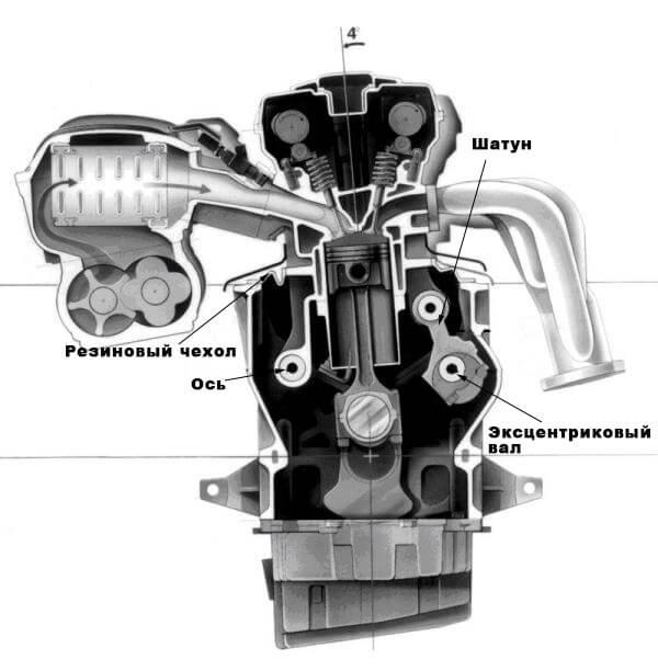Двигатель с переменной степенью сжатия фирмы Saab