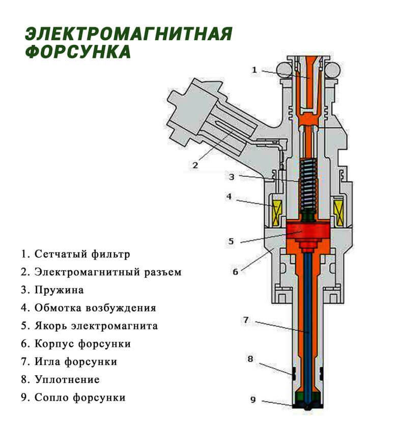 Устройство форсунки дизельного двигателя. Электромагнитная форсунка