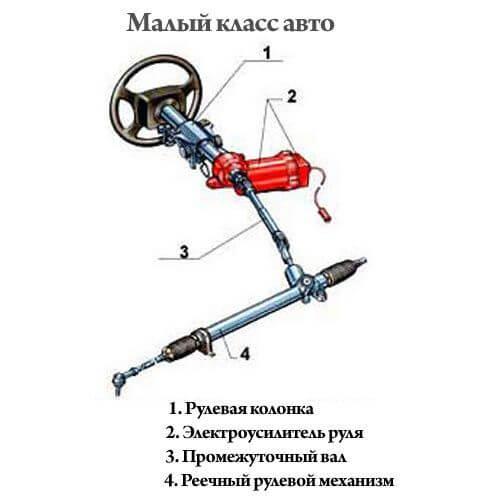 Устройство электроусилителя руля для автомобилей малого класса