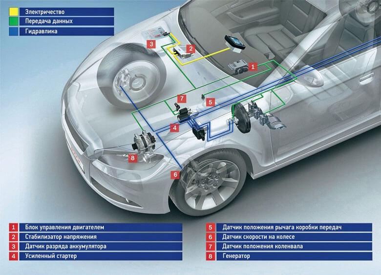 Система старт стоп на автомобиле от фирмы Bosch