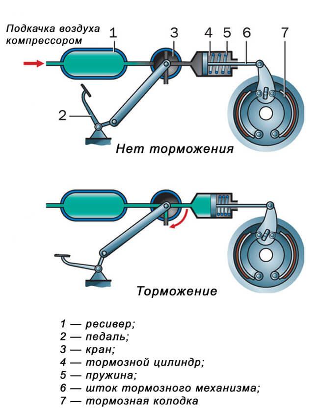 картинки механического привода тормозов цветы фото обои