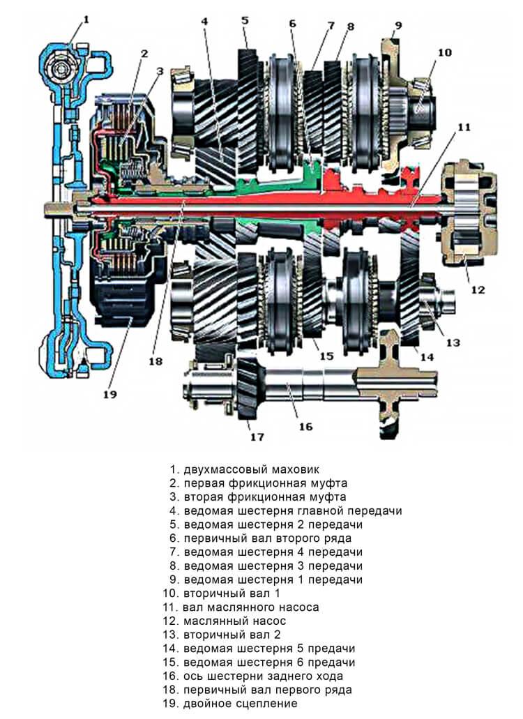Коробка дсг (DSG) - схема 6-ти ступенчатой с мокрым сцеплением