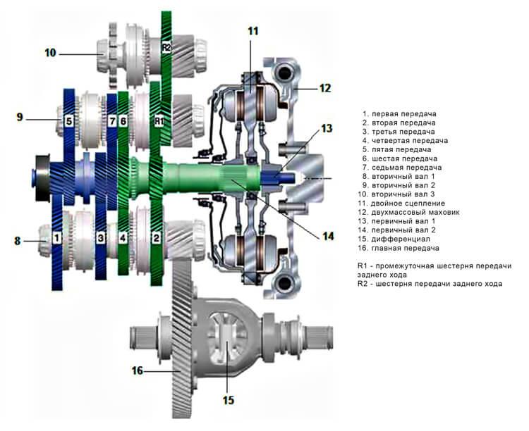 Схема 7-ми ступенчатой роботизированной коробки передач