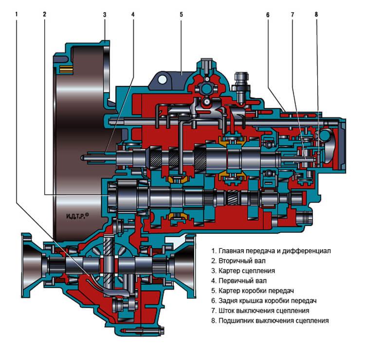 Схема двухвальной коробки передач механика