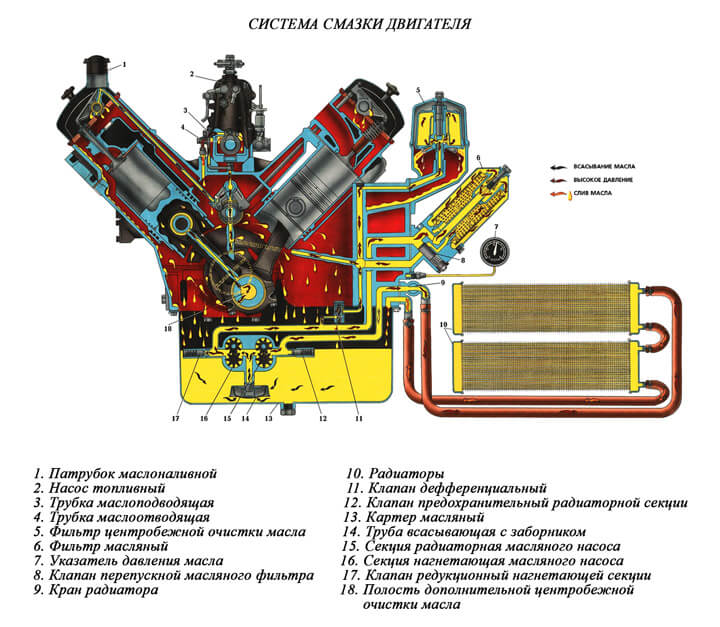 каролинская система смазки двигателя картинка старый