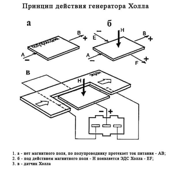 Датчик Холла принцип работы импульсного генератора