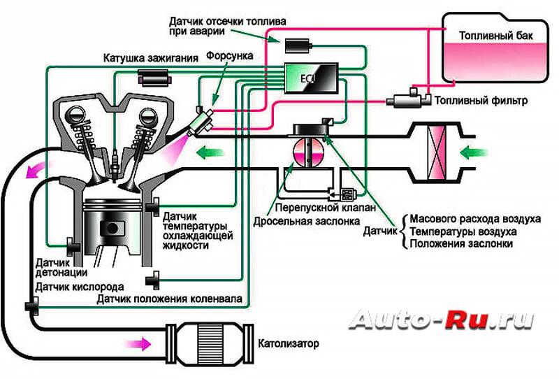 Инжекторная система питания двигателя. Схема