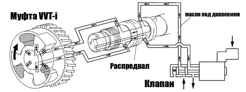 Схема работы муфты VVT-I