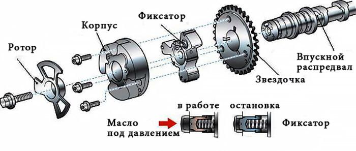 VVT-I муфта - схема