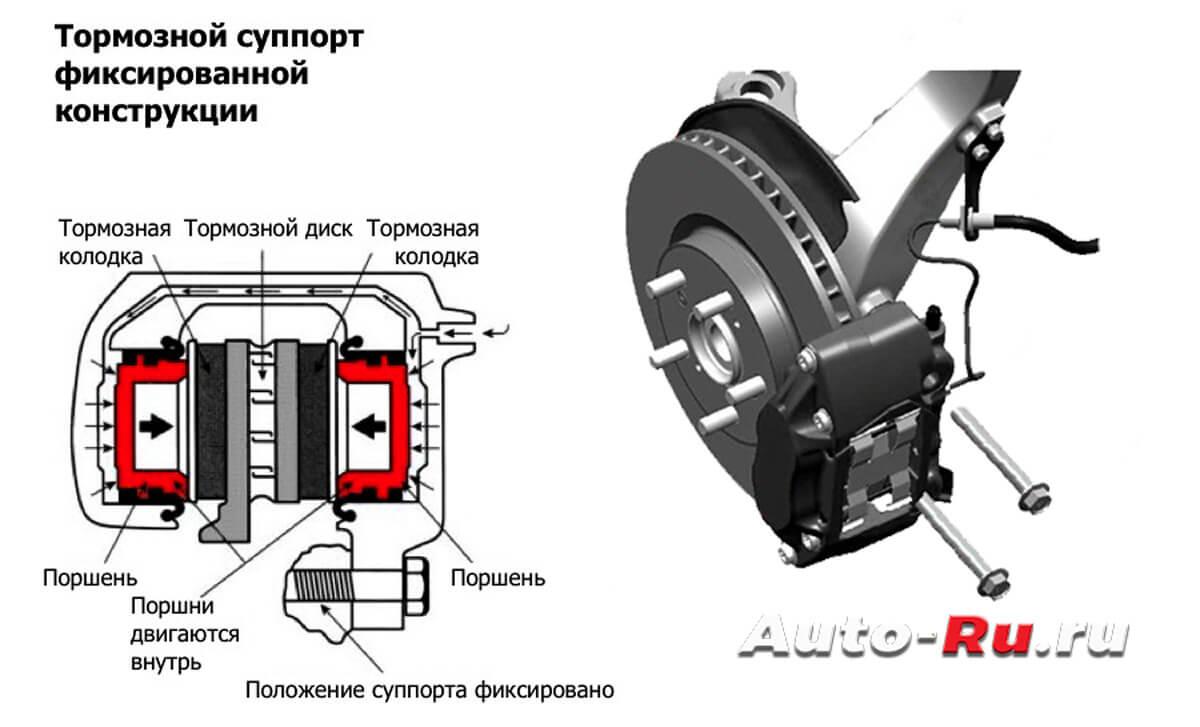 fix support - Суппорт тормозной передний схема