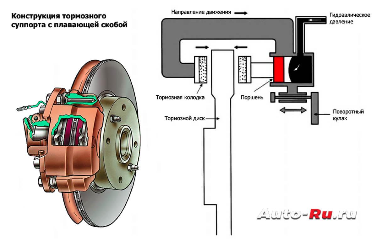 plavayuhaya skoba - Суппорт тормозной передний схема