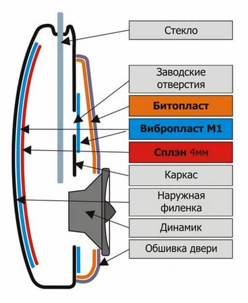 shema shuizol dveri - Шумоизоляция авто строительными материалами своими руками