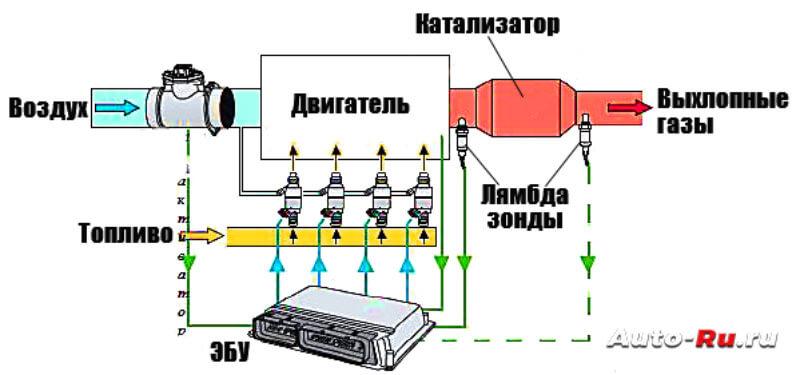 Схема работы лямбда зондов
