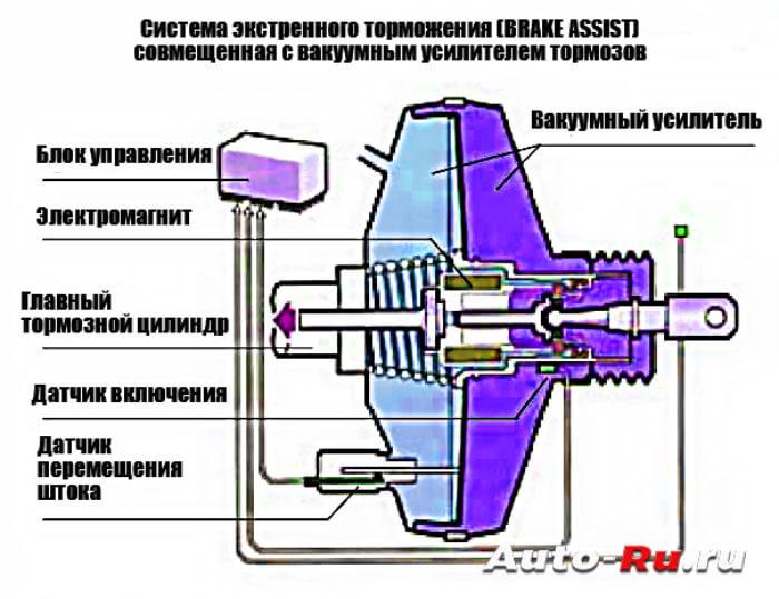 Система экстренного торможения совмещенная с вакуумным усилителем