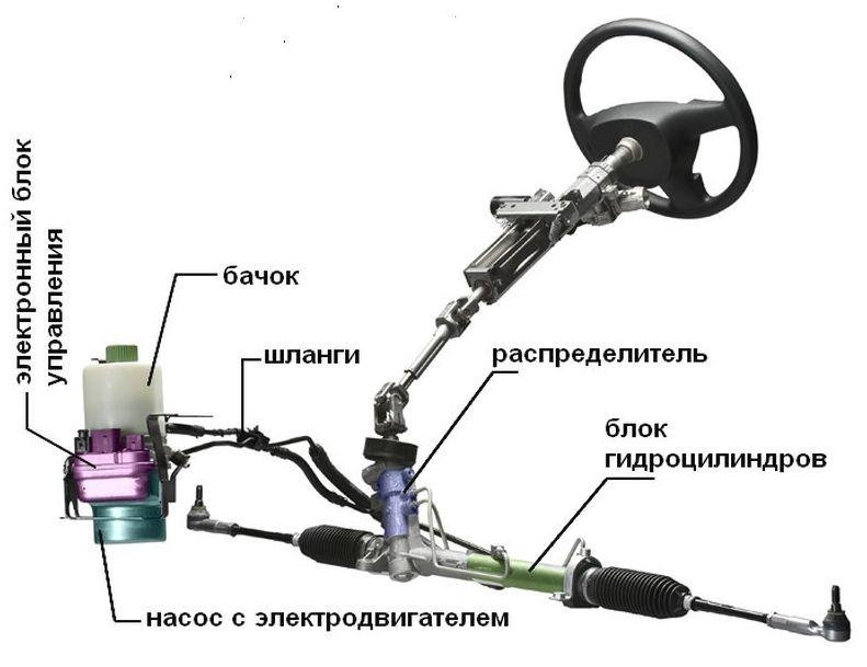 Электро-гидравлический усилитель руля