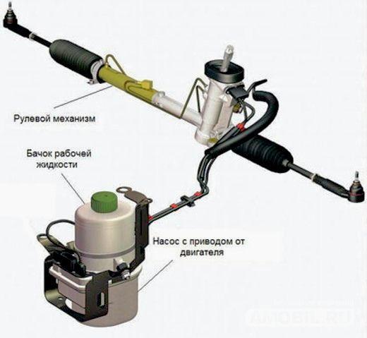 Влияние гидроусилителя на мощность двигателя