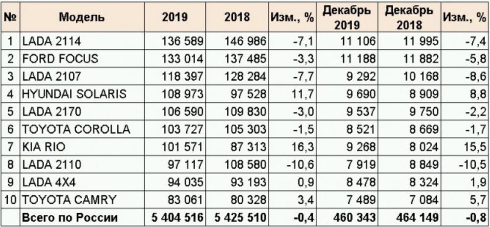 Авторынок России. Автомобили с пробегом за 2019 год.