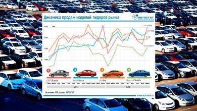Photo of Авторынок России. Автомобили с пробегом за 2019 год.