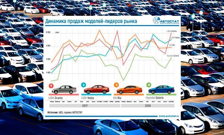 Статистика авто с пробегом 2019