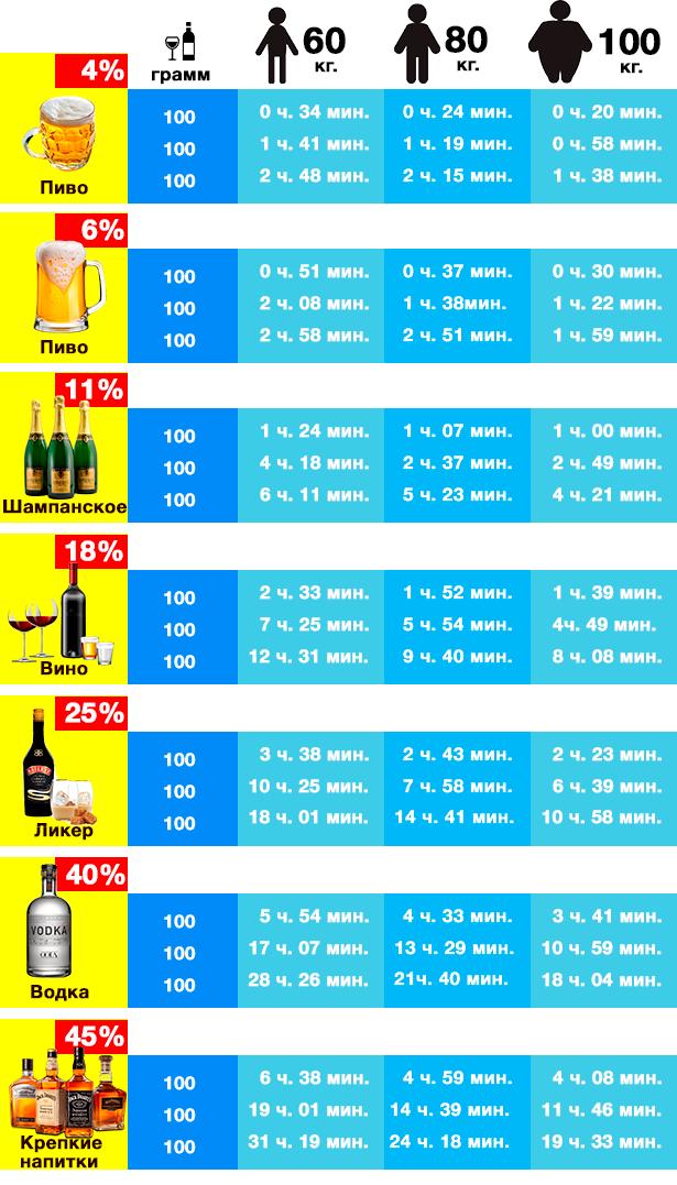 Таблица когда можно садиться за руль после алкоголя